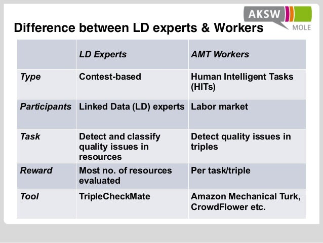 LD Experts AMT Workers Type Contest-based Human Intelligent Tasks (HITs) Participants Linked Data (LD) experts Labor marke...