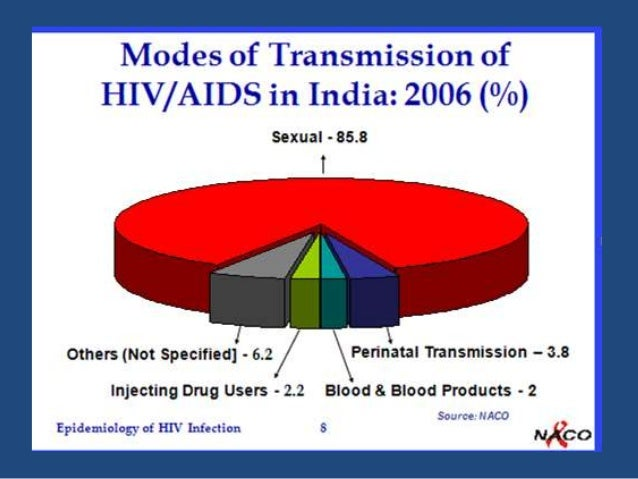 HIV and AIDS - Facts, Prevention and Treatment