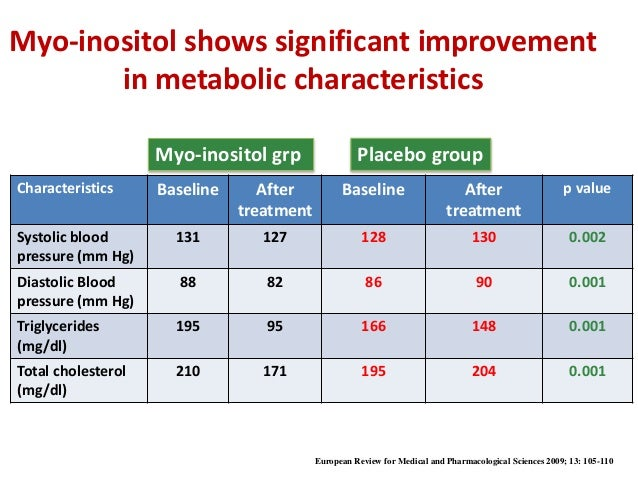 Newer concepts of managing PCOD With Myo-Inositol