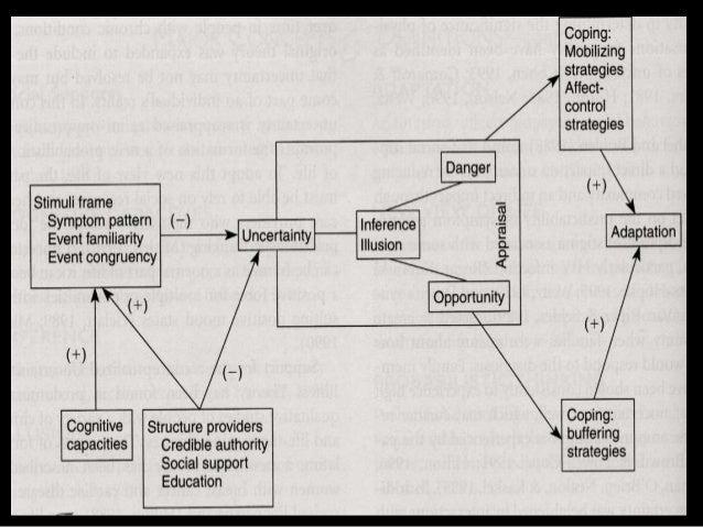 mishel u0026 39 s uncertainty in illness theory