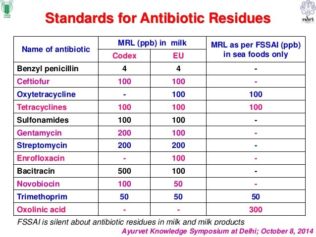 thesis in antibiotic residues in milk Antimicrobial residues in cow milk and its public health significance milk an antibiotic treated cow before milking untreated cows.