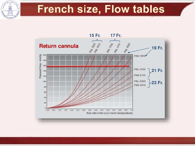 Length Conversion Chart >> cannulation and recirculation in vv ecmo