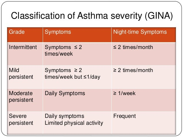 A study on asthma and its effects