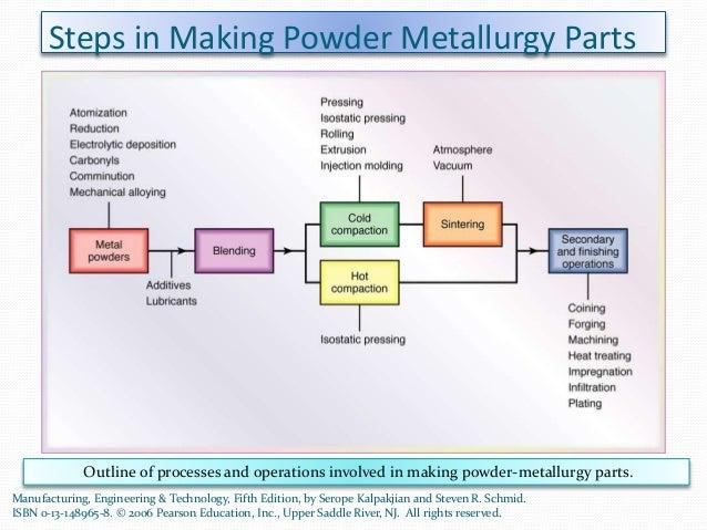 Upper Saddle River Nj >> Dr.R.Narayanasamy - Power Point on Powder Compaction