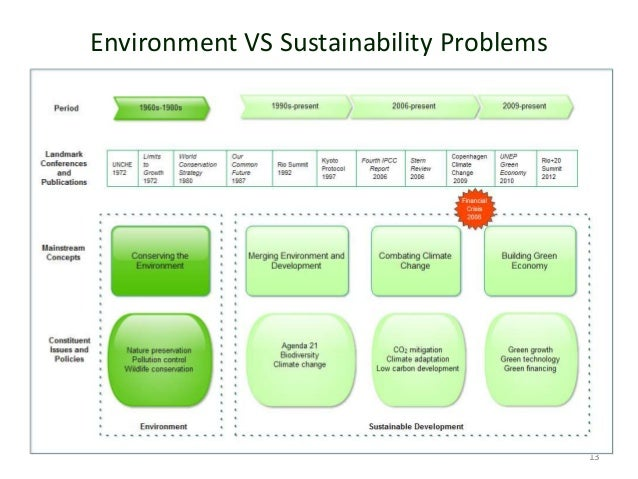 Environment VS Sustainability Problems • 13