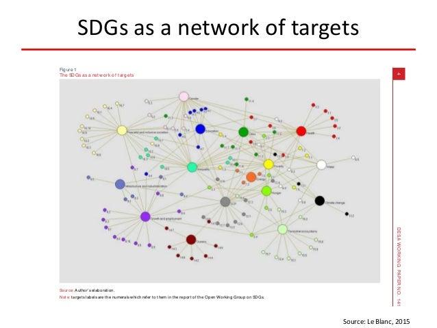 SDGs as a network of targets Source: Le Blanc, 2015 TOWARDSINTEGRATIONATLAST? THESUSTAINABLEDEVELOPMENTGOALSASANETWORKOFTA...