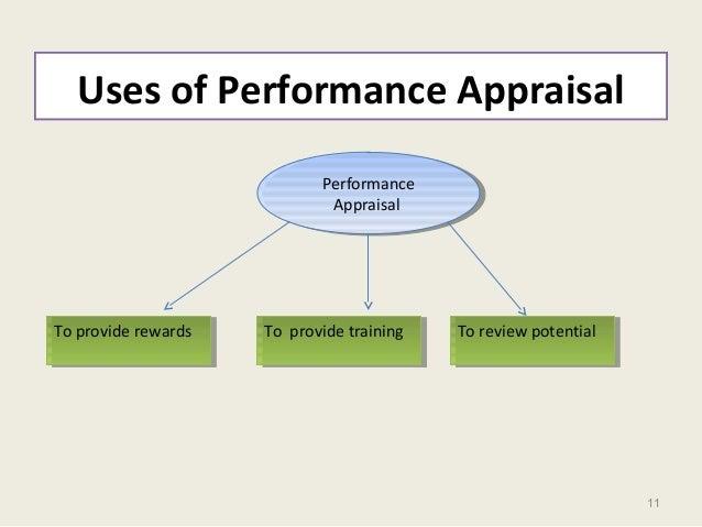 11 Uses of Performance Appraisal Performance Appraisal Performance Appraisal To provide rewardsTo provide rewards To provi...
