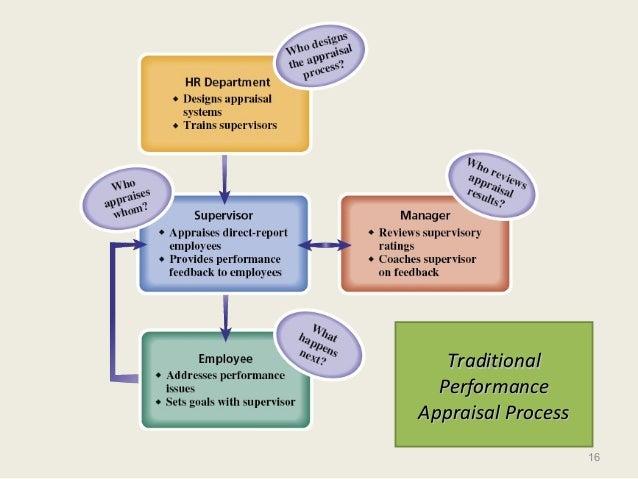 16 TraditionalTraditional PerformancePerformance Appraisal ProcessAppraisal Process