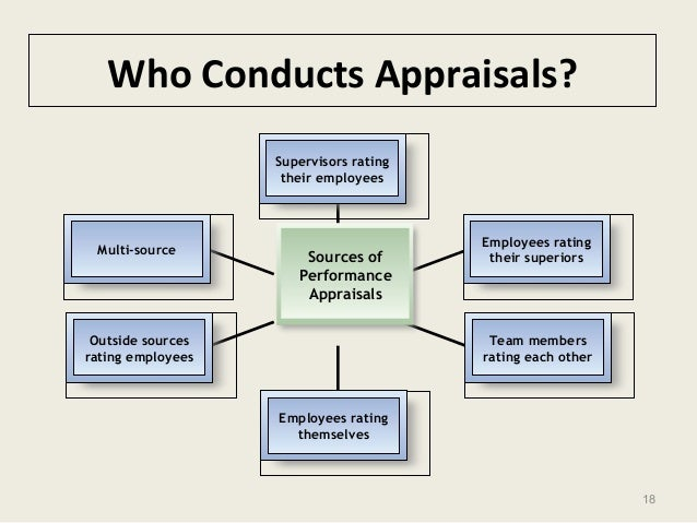 18 Who Conducts Appraisals? Supervisors rating their employees Employees rating their superiors Multi-source Outside sourc...