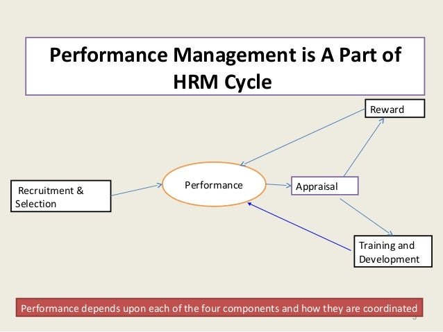 5 Performance Management is A Part of HRM Cycle Recruitment & Selection Performance Appraisal Reward Training and Developm...