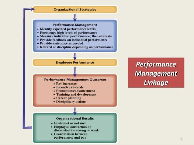 6 PerformancePerformance ManagementManagement LinkageLinkage