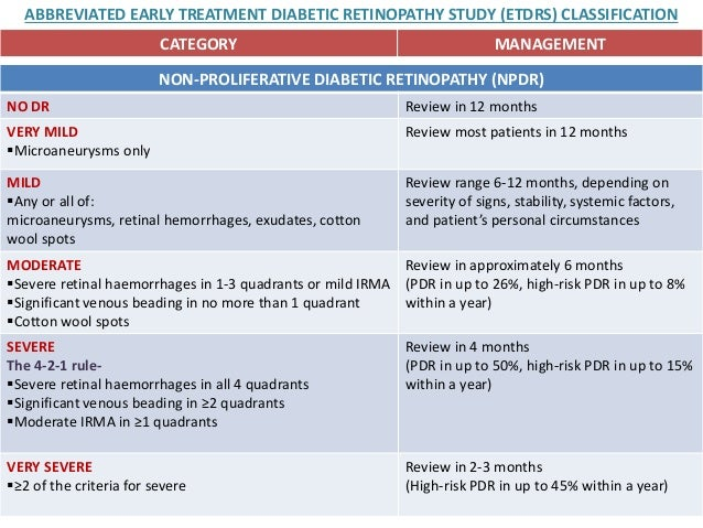 Early Treatment Diabetic Retinopathy Study Design and ...