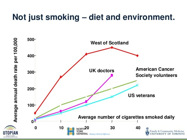 Not just smoking – diet and environment. 0 100 200 300 400 500 0 10 20 30 40 Average number of cigarettes smoked daily Ave...