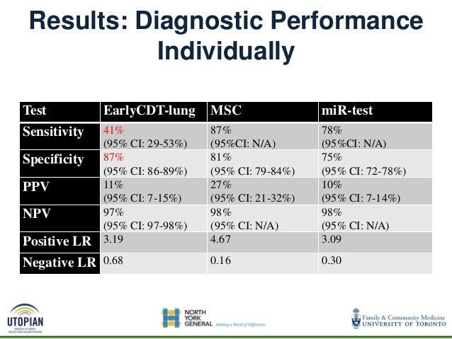 CT EarlyCDT- Lung CT -False Positives -Radiation Exposure -Increased number of anxious patients EarlyCDT-Lung -5X better P...