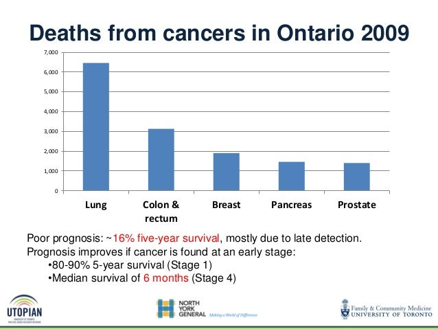0 1,000 2,000 3,000 4,000 5,000 6,000 7,000 Lung Colon & rectum Breast Pancreas Prostate Deaths from cancers in Ontario 20...