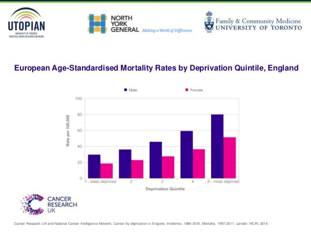 European Age-Standardised Mortality Rates by Deprivation Quintile, England Cancer Research UK and National Cancer Intellig...