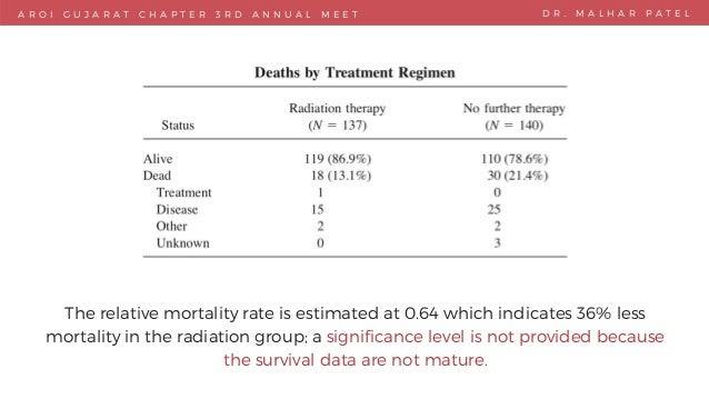 A R O I G U J A R A T C H A P T E R 3 R D A N N U A L M E E T  D R . M A L H A R P A T E L The relative mortality rate is...