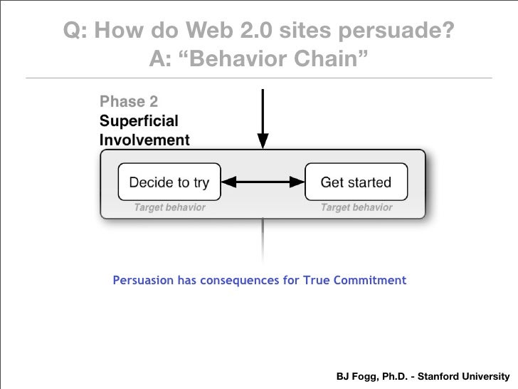 """Q: How do Web 2.0 sites persuade?        A: """"Behavior Chain""""         Persuasion has consequences for True Commitment      ..."""