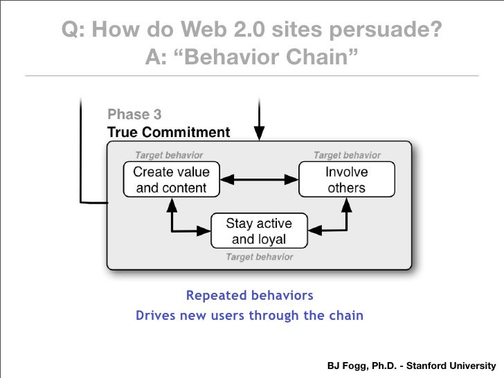 "Q: How do Web 2.0 sites persuade?        A: ""Behavior Chain""                   Repeated behaviors       Drives new users t..."