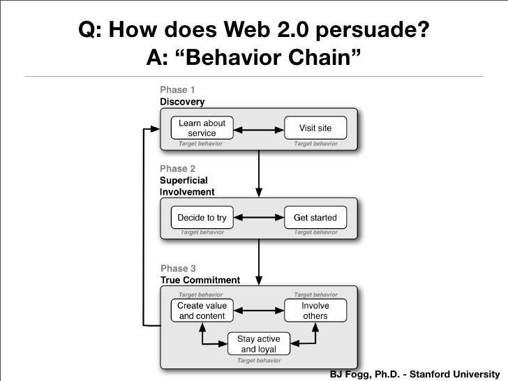 "Q: How does Web 2.0 persuade?      A: ""Behavior Chain""                         BJ Fogg, Ph.D. - Stanford University"