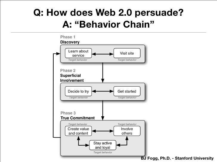 "Q: How does Web 2.0 persuade?      A: ""Behavior Chain""                         BJ Fogg, Ph.D. - Stanford University"