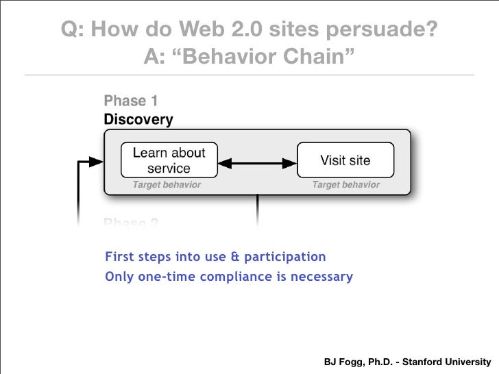 """Q: How do Web 2.0 sites persuade?        A: """"Behavior Chain""""        First steps into use & participation    Only one-time ..."""