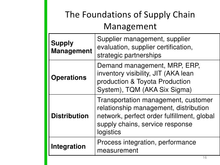 What is the difference between a value chain and a supply chain?