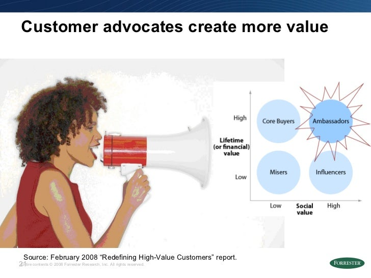 """Customer advocates create more value Source: February 2008 """"Redefining High-Value Customers"""" report."""
