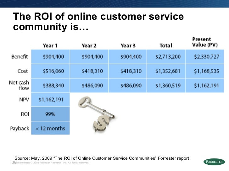 """The ROI of online customer service community is… Source: May, 2009 """"The ROI of Online Customer Service Communities"""" Forres..."""
