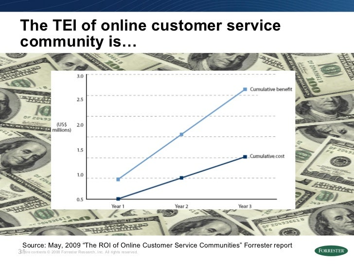 """The TEI of online customer service community is… Source: May, 2009 """"The ROI of Online Customer Service Communities"""" Forres..."""