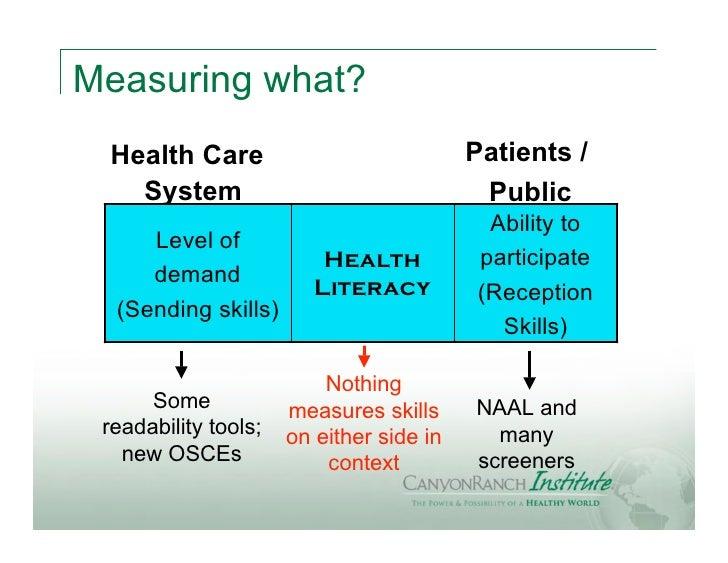 Measuring what? Health Care                              Patients /   System                                  Public      ...