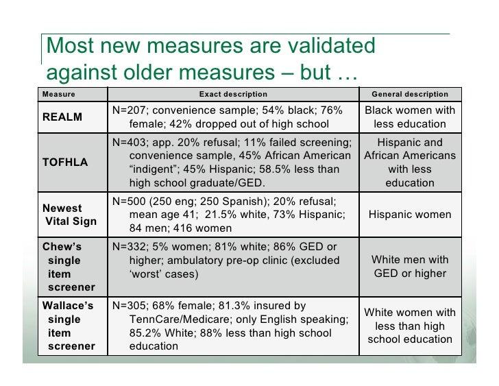 Most new measures are validatedagainst older measures – but …Measure                      Exact description               ...
