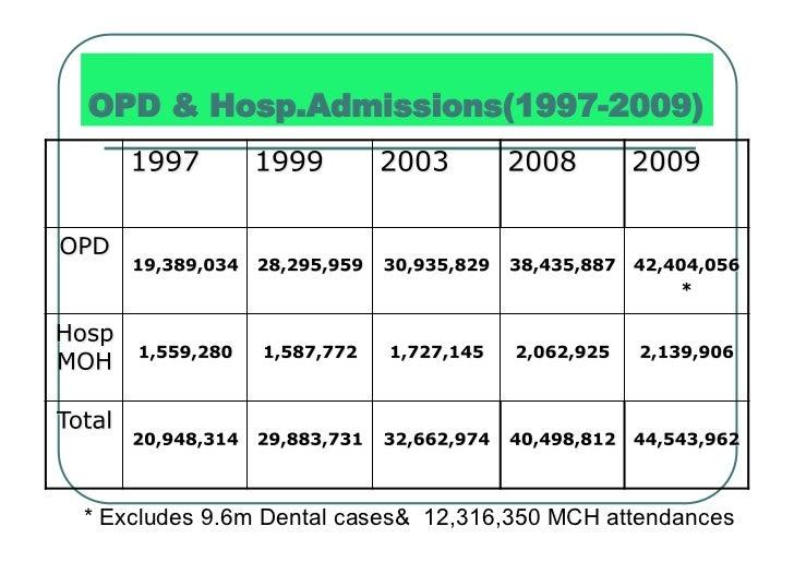 OPD & Hosp.Admissions(1997-2009)* Excludes 9.6m Dental cases& 12,316,350 MCH attendances
