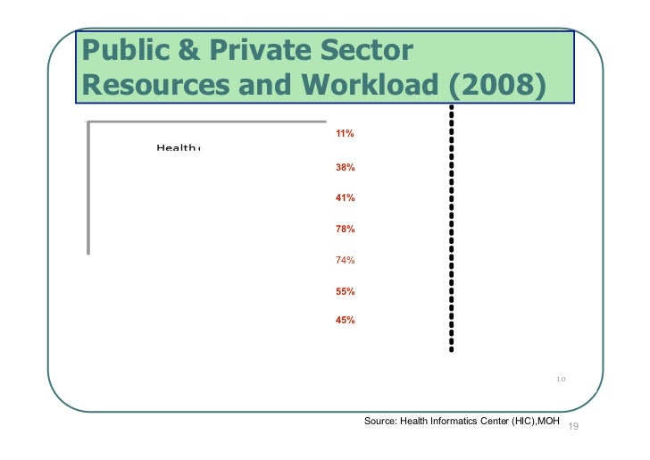Public & Private SectorResources and Workload (2008)               11%               38%               41%               7...