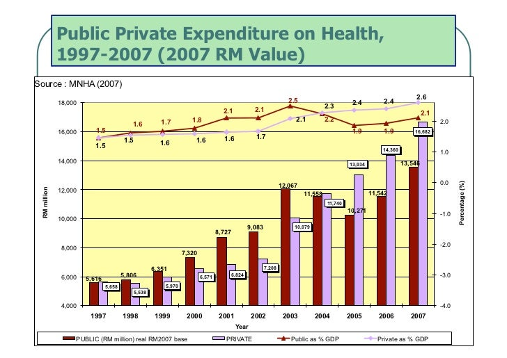 Public Private Expenditure on Health,              1997-2007 (2007 RM Value)Source : MNHA (2007)                          ...