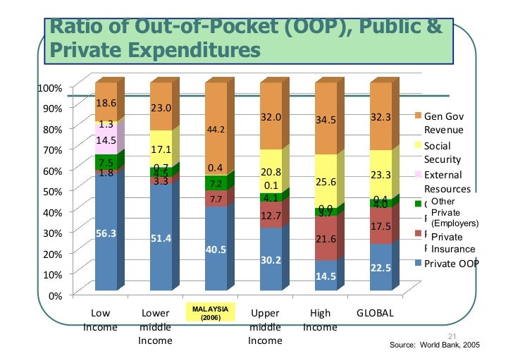 Ratio of Out-of-Pocket (OOP), Public &  Private Expenditures100% 90%     18.6     23.0                                ...