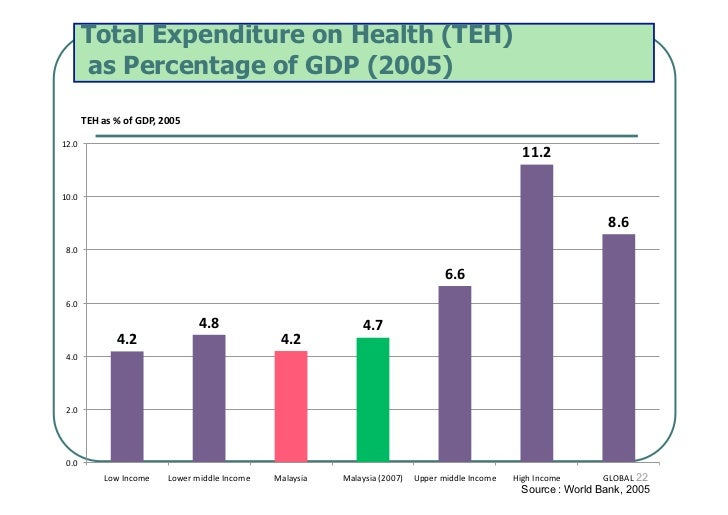 Total Expenditure on Health (TEH)        as Percentage of GDP (2005)        TEHas%ofGDP,200512.0                   ...