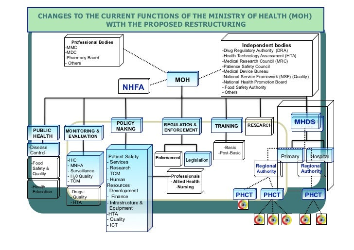 CHANGES TO THE CURRENT FUNCTIONS OF THE MINISTRY OF HEALTH (MOH)                    WITH THE PROPOSED RESTRUCTURING       ...