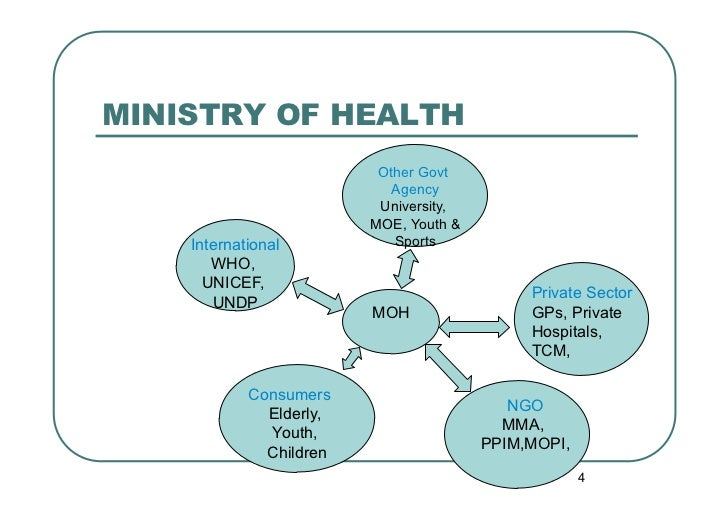 MINISTRY OF HEALTH                          Other Govt                           Agency                          Universit...