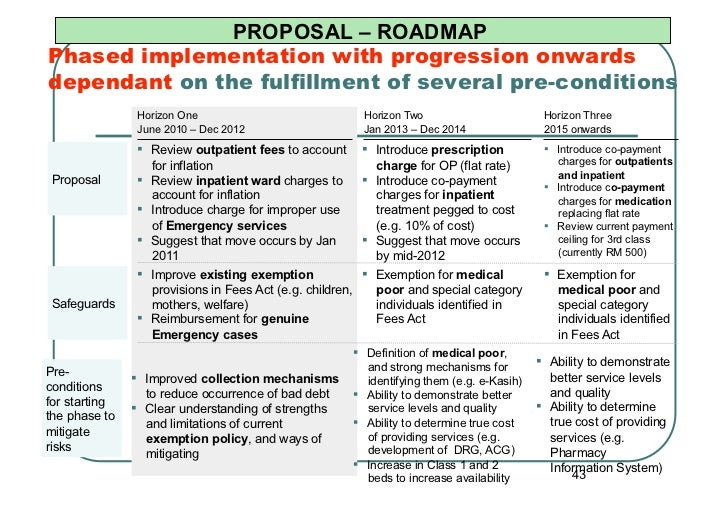 PROPOSAL – ROADMAPPhased implementation with progression onwardsdependant on the fulfillment of several pre-conditions    ...