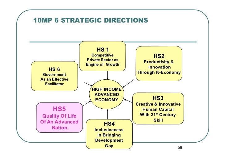10MP 6 STRATEGIC DIRECTIONS                         HS 1                      Competitive               HS2               ...