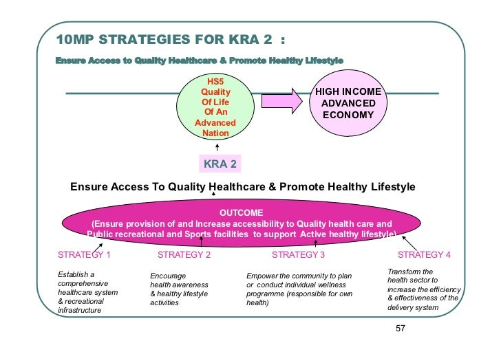 10MP STRATEGIES FOR KRA 2 :Ensure Access to Quality Healthcare & Promote Healthy Lifestyle                                ...