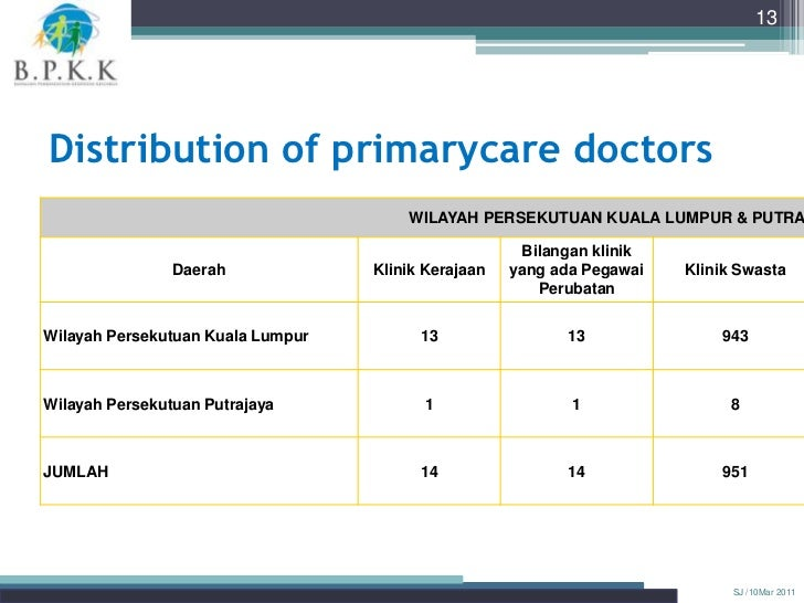13Distribution of primarycare doctors                                       WILAYAH PERSEKUTUAN KUALA LUMPUR & PUTRA      ...