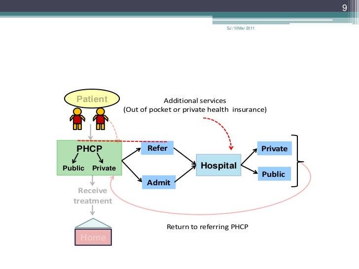 9                                                  SJ /10Mar 2011   Patient                     Additional services       ...
