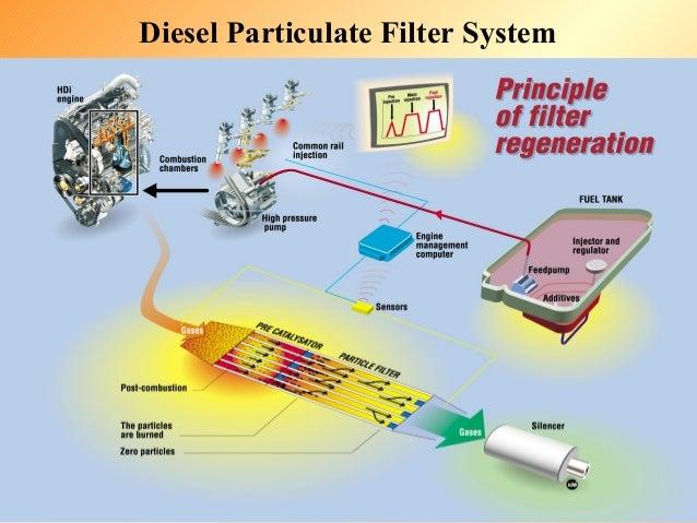 Dr  vora ppt chapter 5 diesel aftertreatment