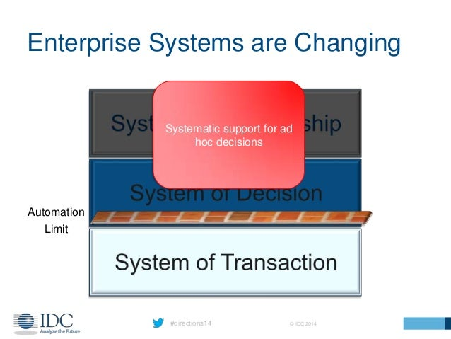 #directions14 © IDC 2014 Enterprise Systems are Changing Systematic support for ad hoc decisions Automation Limit