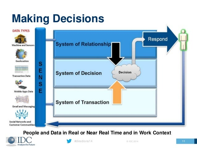 #directions14 © IDC 2014 Making Decisions People and Data in Real or Near Real Time and in Work Context 11