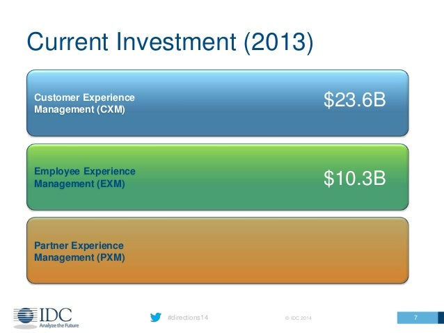 #directions14 © IDC 2014 Current Investment (2013) 7 Customer Experience Management (CXM) Employee Experience Management (...