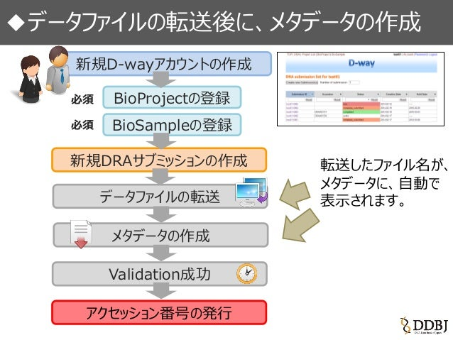 DDBJ Sequence Read Archive (DRA) 新登録システム開始 Slide 3