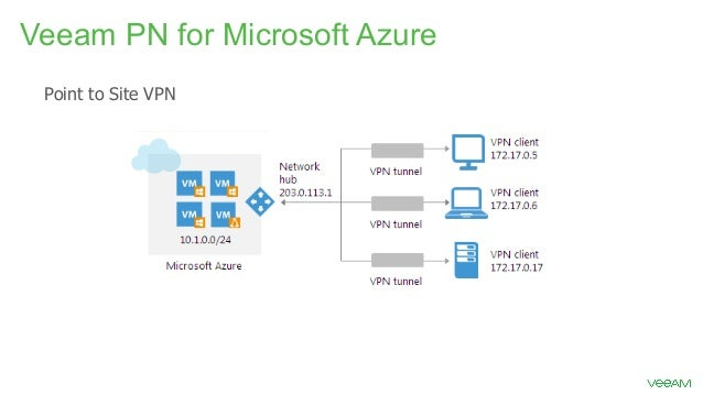 DRaaS on Microsoft Azure with Veeam Software